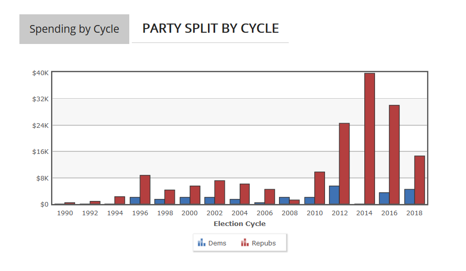 Hy-Vee PAC Spending by Party - Open Secrets graph