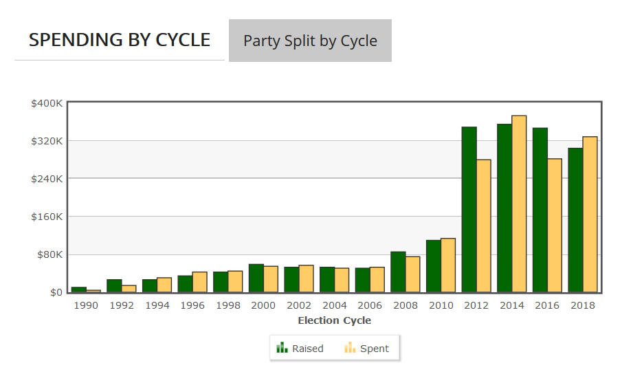 Graph of Hy-Vee's PAC Spending